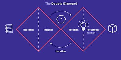 2 DAY MINDSHOP™|DEEP DIVE IN DESIGN THINKING