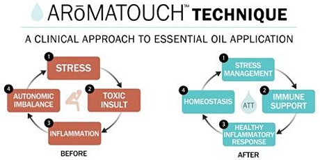AromaTouch Certification February 2020 tickets