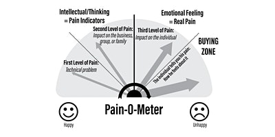 Identifying Reasons for Doing Business - Pain - SCC (Braintree)
