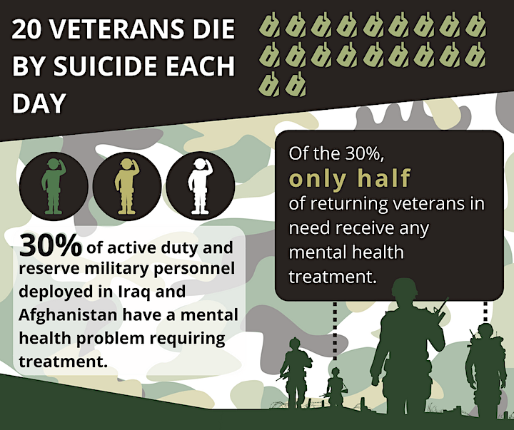 Mental Health First Aid for Veterans, Servicemembers and their Families image