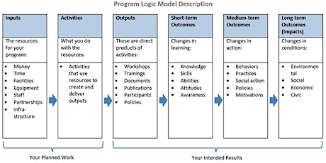 Logic Model/Theory of Change Workshop for Nonprofits tickets