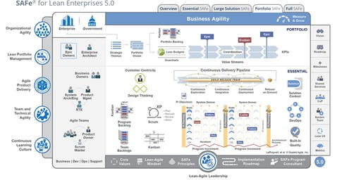 Leading SAFe® 5.0 - (Latest Version) - with SA 5.0 certification