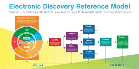 eDiscovery and Forensics | OWASP Incident Response project tickets