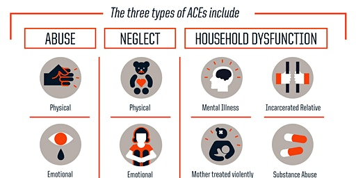 Adverse Childhood Experiences (ACEs) and  Behaviors