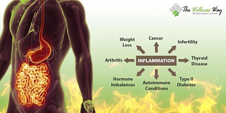 Inflammation--The Root Cause of Disease tickets