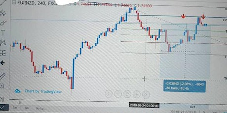 Free mentor-ship while you learn Forex tickets