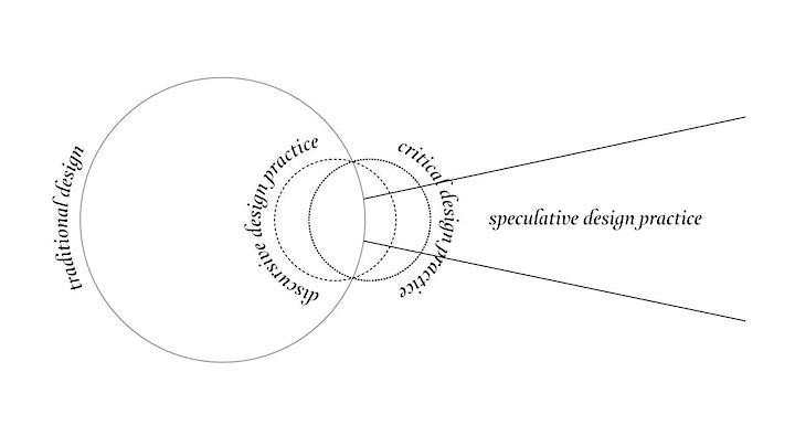 Creative Informatics - CI Labs #9: Speculative Design and Future Thinking image