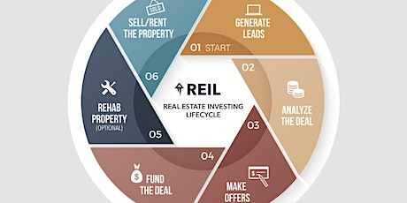 Learn Real Estate Investing With Experienced Local Investors tickets