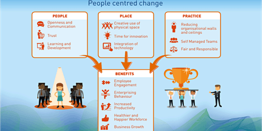 How to attract and retain a productive workforce