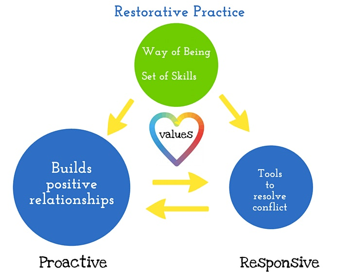 Connect In: Becoming a Restorative Practitioner image