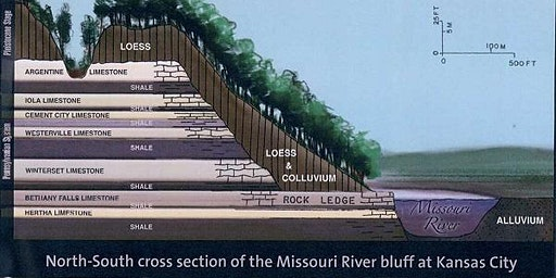 The Rock Ledge Along the Missouri River That Gave Birth to Kansas City, Missouri