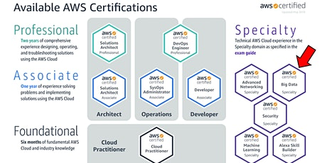 AWS Solution Architect Certification Training tickets