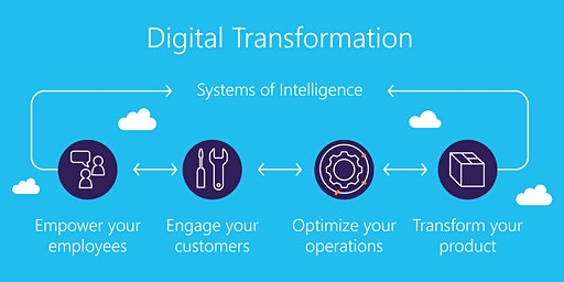 Digital Transformation Training in Rochester, MN, WA | Introduction to Digital Transformation training for beginners | Getting started with Digital Transformation | What is Digital Transformation | January 20 - February 12, 2020
