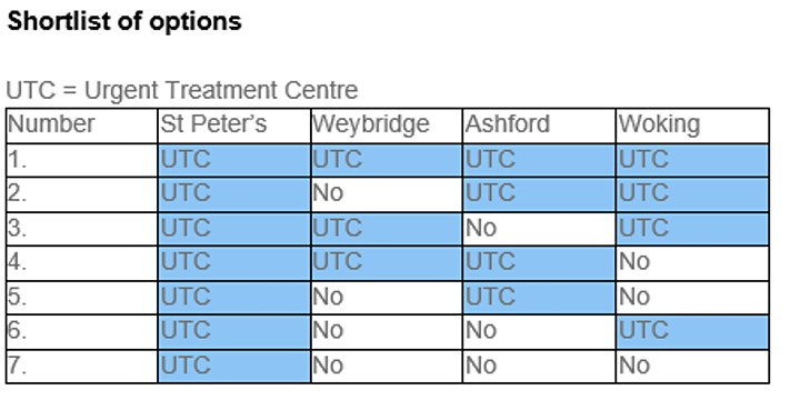 Changes to NHS walk-in services in North West Surrey image