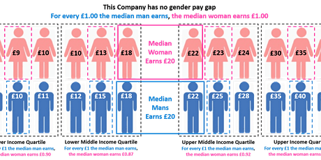 Turn your Pay Gap Data into Insights & Actions with Statistical Thinking tickets
