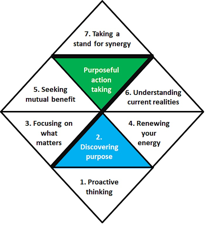 7 Principles Of Purposeful Action Takers image