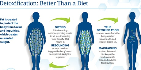 Group Detox: Better Than a Diet tickets