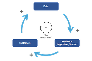 Managing an AI/ML Product, and Why It's Not PMing a Data Product