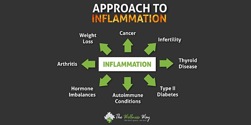 The Wellness Way Approach to Inflammation -- A Different Perspective