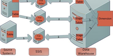 Scaling-out with Integration Services in SQL Server tickets