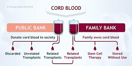 How Cord Blood Banking Can Benefit You  - Feb 8 tickets
