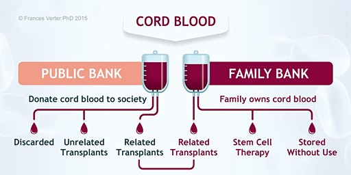 How Cord Blood Banking Can Benefit You  - Feb 8