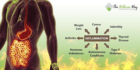 Inflammation--Getting to the Root Cause of your Health Issues tickets