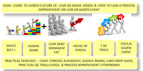 27th PMI LAKESHORE PRESENTS LEAN (LEGO) YELLOW BELT CERTIFICATION, 2 DAYS,MARCH 6 & 7, 2020 tickets