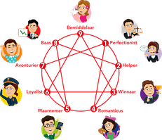 Enneagram introductie workshop