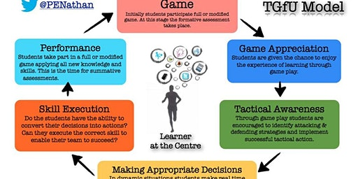 An Introduction to Teaching Games for Understanding