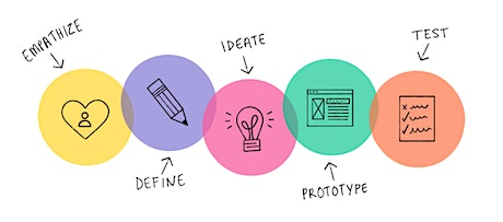 Design Thinking Workshop: Creating Better Customer Experiences tickets