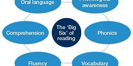 Workshop 3: The Big 6 –  Phonological Awareness and Phonics to Vocabulary tickets