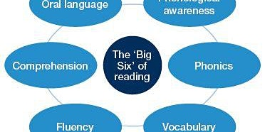 Workshop 3: The Big 6 –  Phonological Awareness and Phonics to Vocabulary