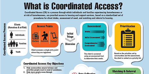 P2EH: Come and Learn About Integrated Coordinated Access