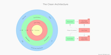 Apply Clean Code Architecture - develop an Android app tickets