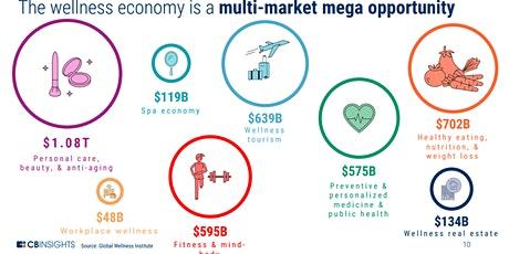 STARTUP AS ENTREPRENEUR in E-COMMERCE on HEALTH & WELLNESS worth of $4.2 trillion  tickets