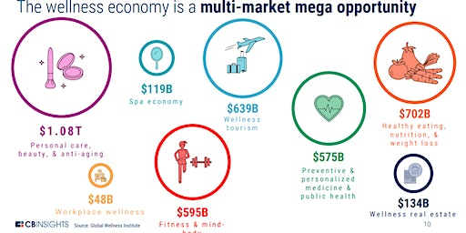 STARTUP AS ENTREPRENEUR in E-COMMERCE on HEALTH & WELLNESS worth of $4.2 trillion