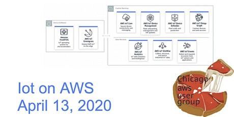 Internet of Things (IoT) on AWS tickets