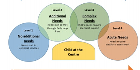 Early Help Assessment & Planning