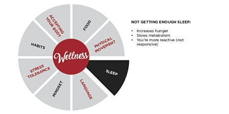 Why Your Sleep Is Holding You Back From Your Wellness tickets