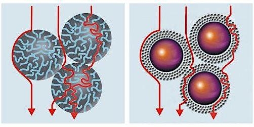 Selección de Columnas de Cromatografía de Líquidos para Fase Reversa