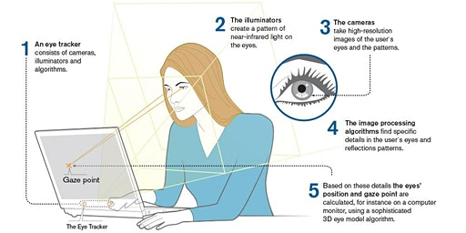 Community of Practice - Eye-tracking Technology for Educational Research