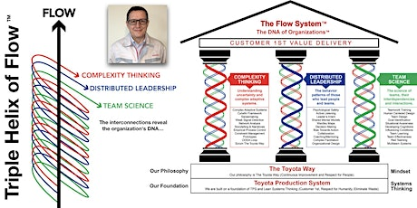 The Flow System Foundations Training with Toyota Sensei Nigel Thurlow tickets