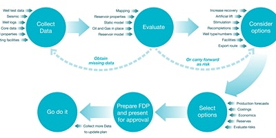 Field+Development+Planning%3A+Muscat