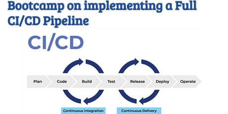Bootcamp on implementing a Full CI/CD Pipeline tickets