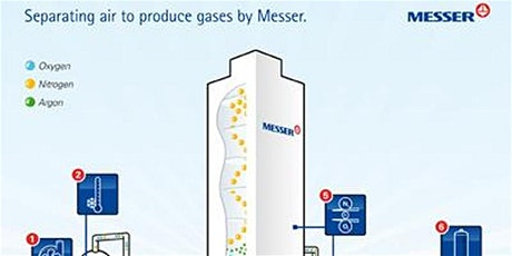 AWS - Messer/ Air Products Air Separation Plant Tour tickets