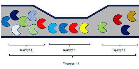 §VIRTUAL§ - Throughput Accounting for Agile Coaches - Toronto - Certified Tameflow Training  tickets
