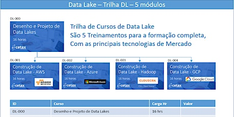 Curso de Data Lake Weekend - Google DataProc - Abril/2020 ingressos