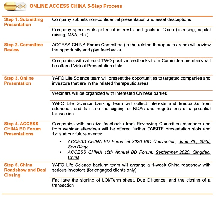 ACCESS CHINA BD Forum & Online Partnering image
