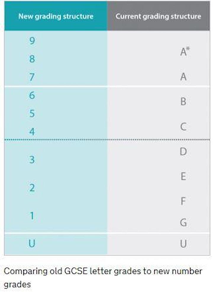 GCSE Boost grades 1-4 (On Line training room) image